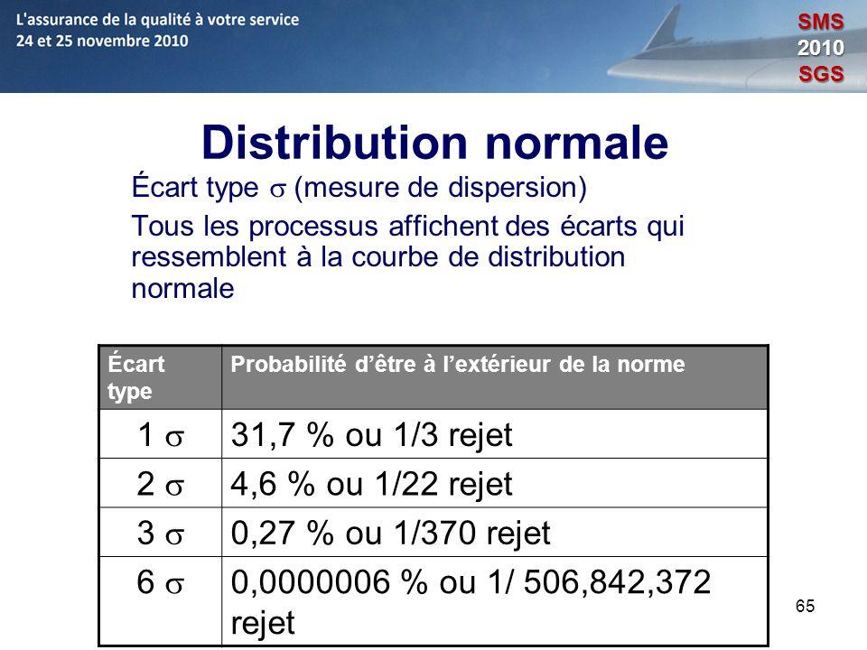 Distribution normale 1 s 31,7 % ou 1/3 rejet 2 s 4,6 % ou 1/22 rejet