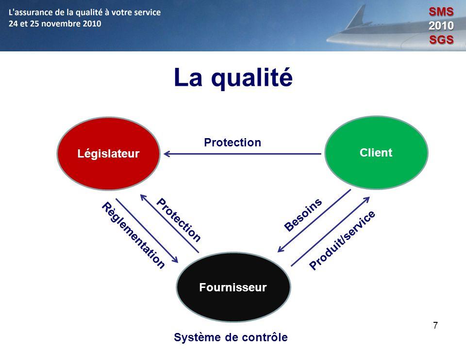 La qualité SMS 2010 SGS Législateur Client Protection Besoins