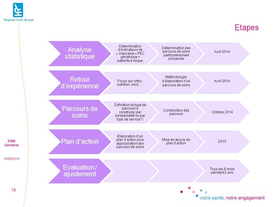 Etapes Analyse statistique Retour d'expérience Parcours de soins