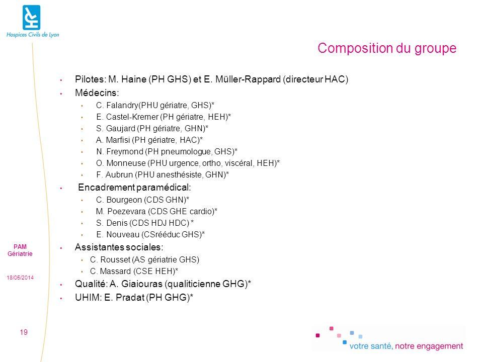 Composition du groupe Pilotes: M. Haine (PH GHS) et E. Müller-Rappard (directeur HAC) Médecins: C. Falandry(PHU gériatre, GHS)*