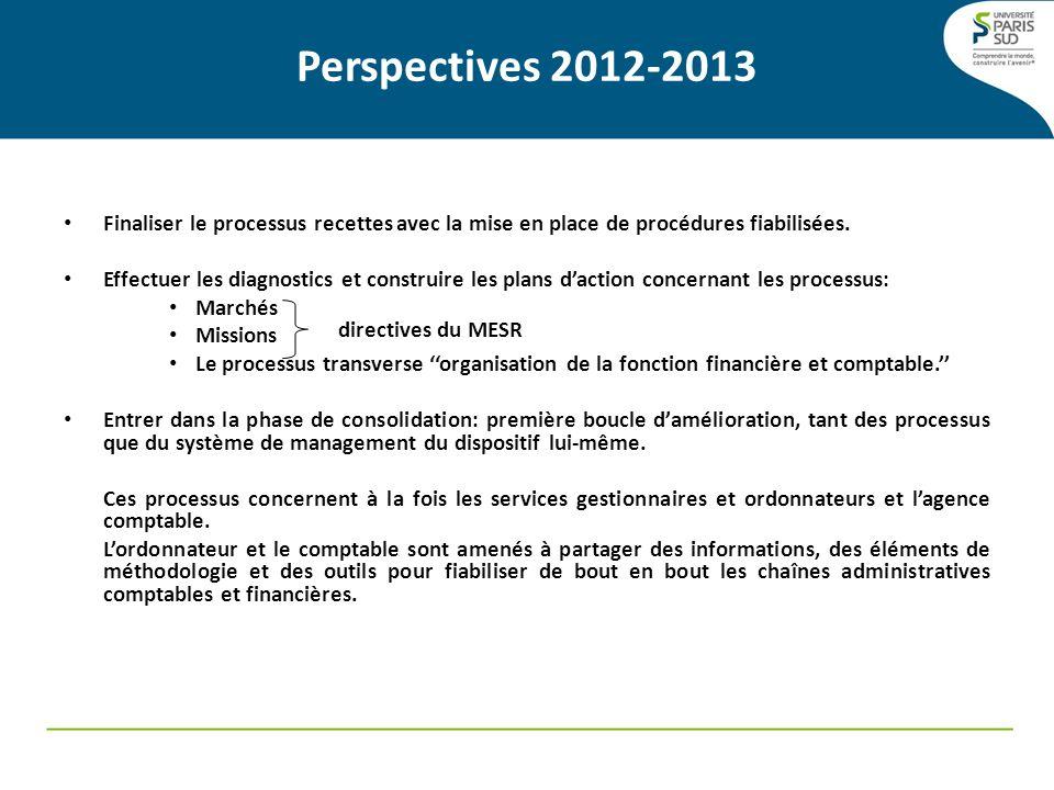 Perspectives 2012-2013 Finaliser le processus recettes avec la mise en place de procédures fiabilisées.
