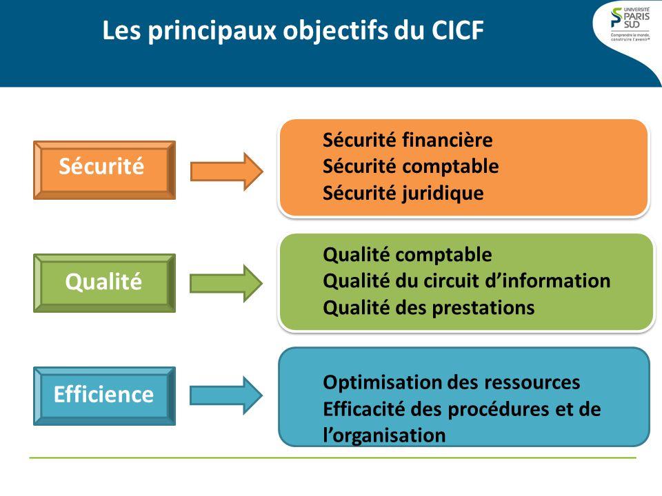 Les principaux objectifs du CICF