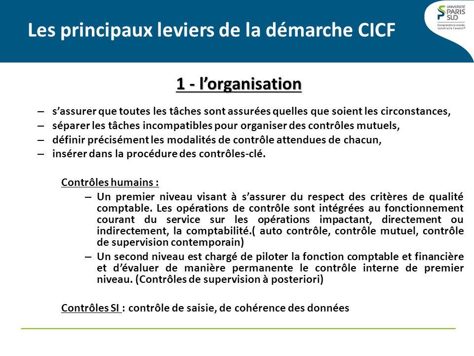 Les principaux leviers de la démarche CICF