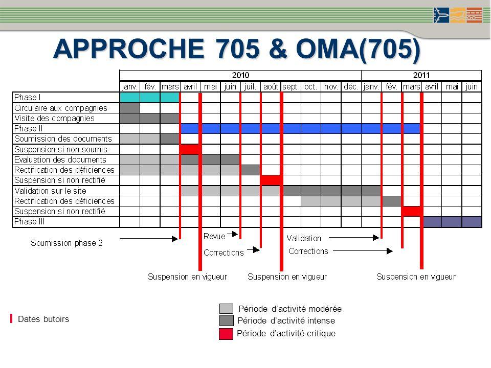 APPROCHE 705 & OMA(705) Période d'activité modérée Dates butoirs