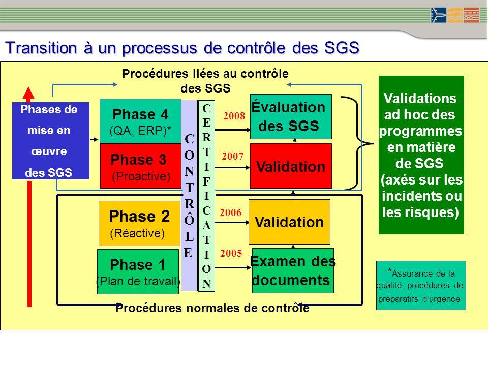 Transition à un processus de contrôle des SGS