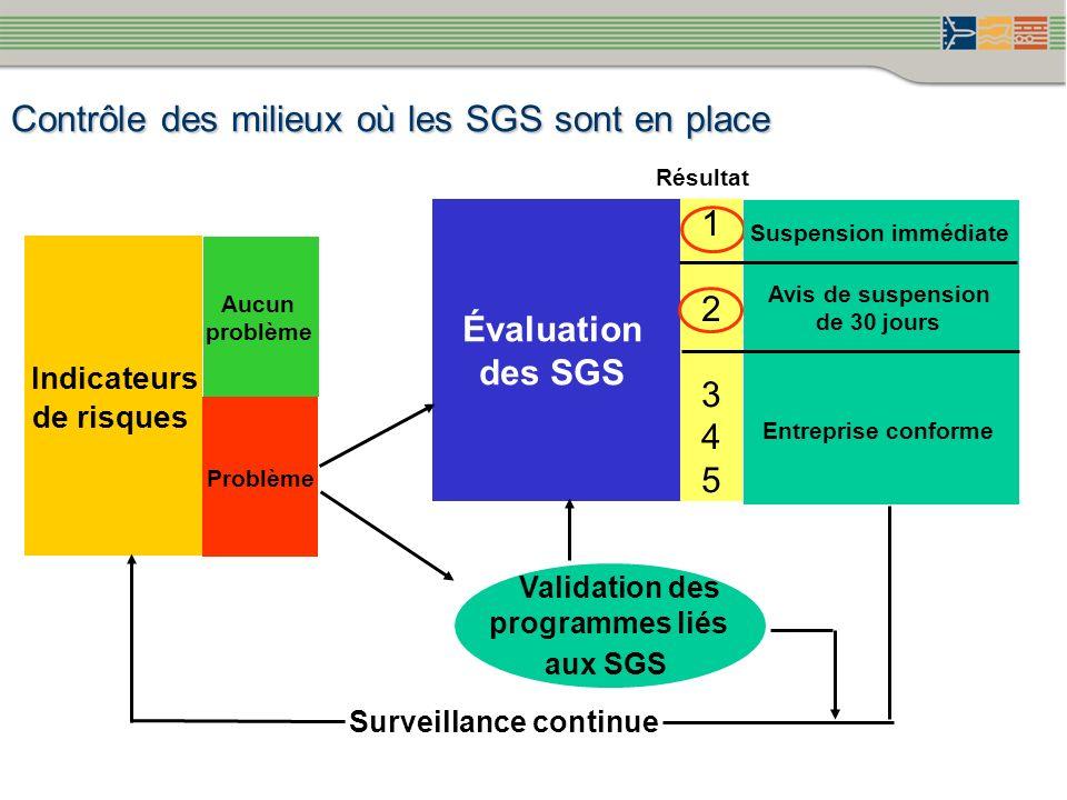 Contrôle des milieux où les SGS sont en place