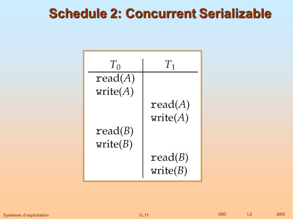 Schedule 2: Concurrent Serializable