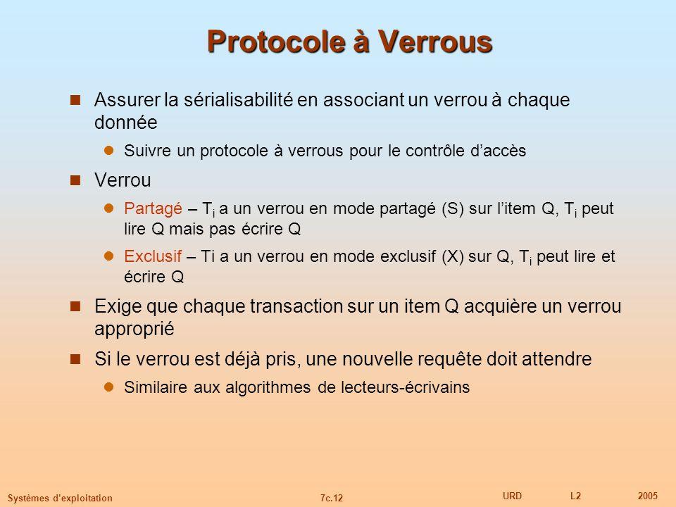 Protocole à Verrous Assurer la sérialisabilité en associant un verrou à chaque donnée. Suivre un protocole à verrous pour le contrôle d'accès.