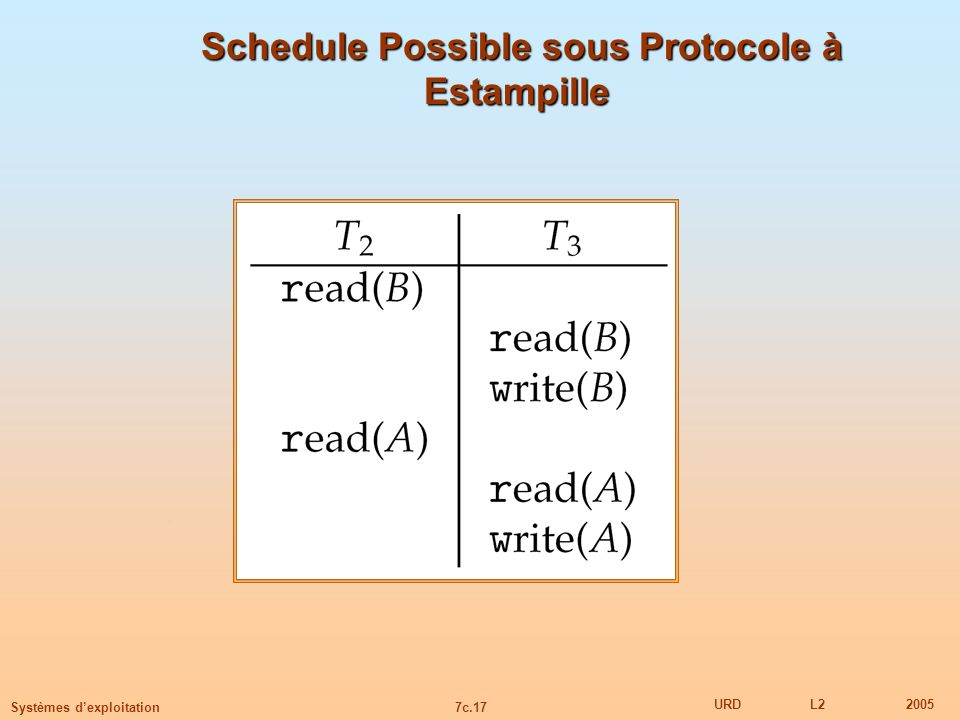 Schedule Possible sous Protocole à Estampille