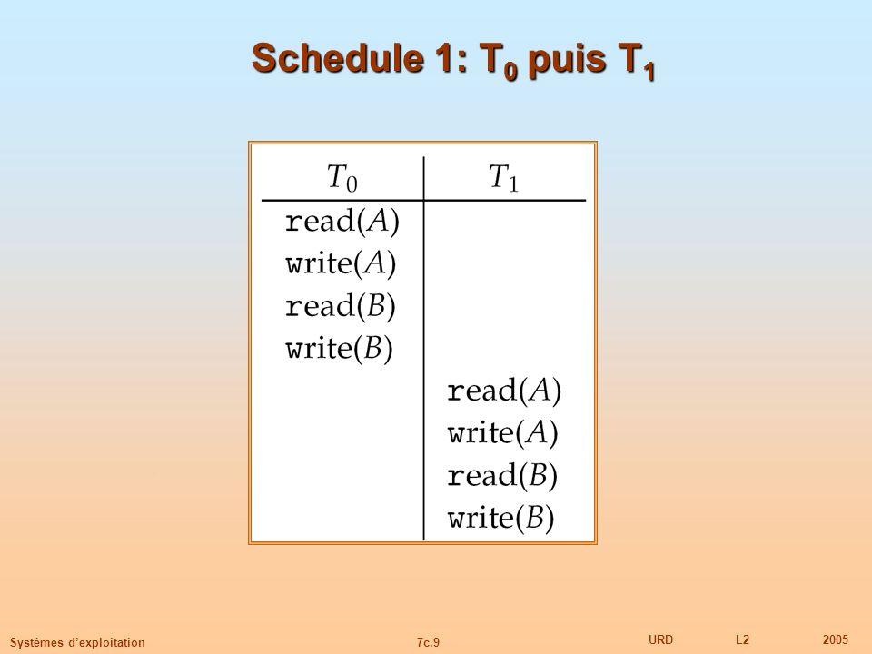 Schedule 1: T0 puis T1
