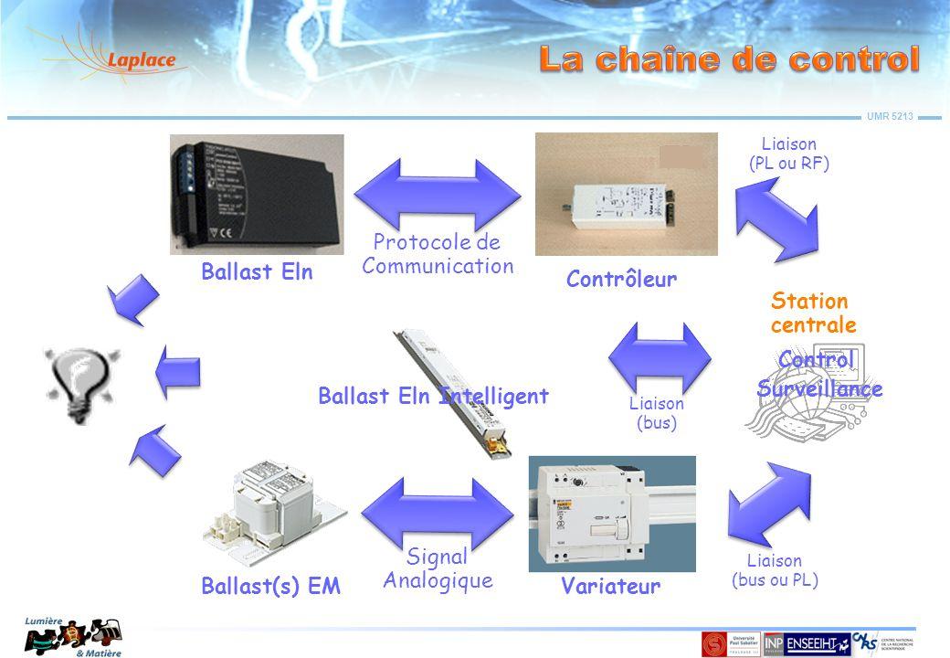 La chaîne de control Ballast Eln Contrôleur Protocole de Communication