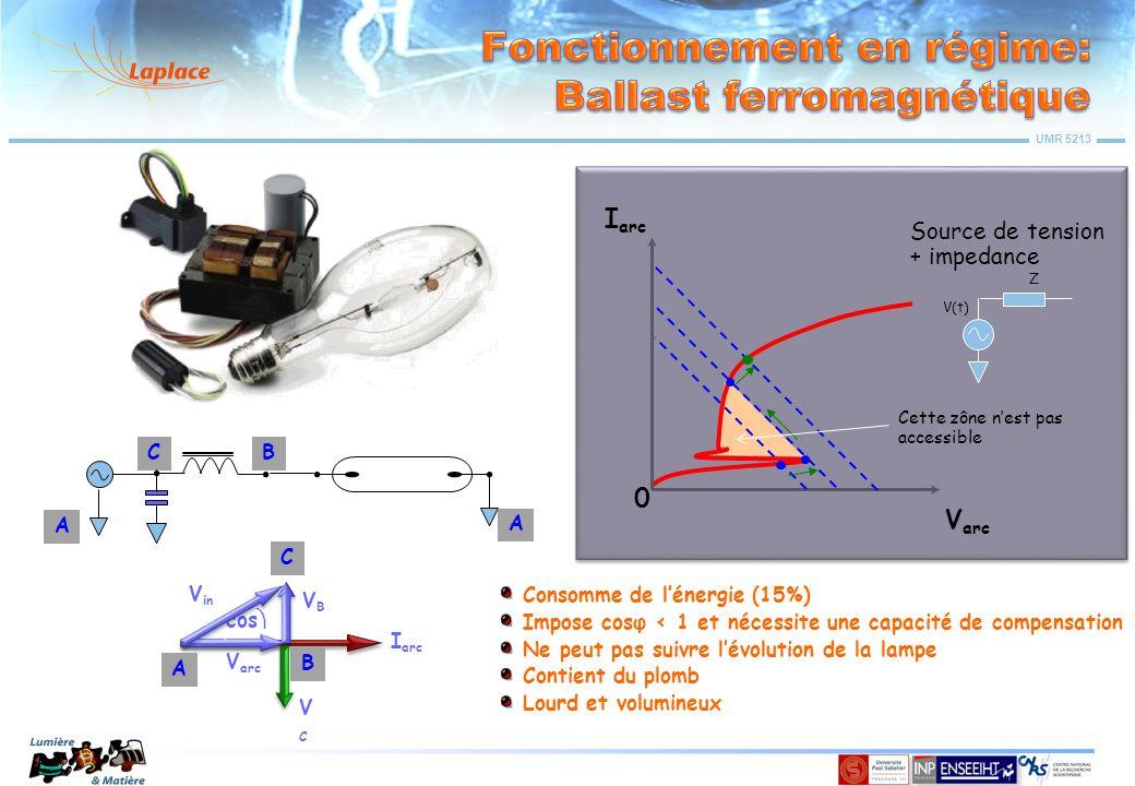 Fonctionnement en régime: Ballast ferromagnétique