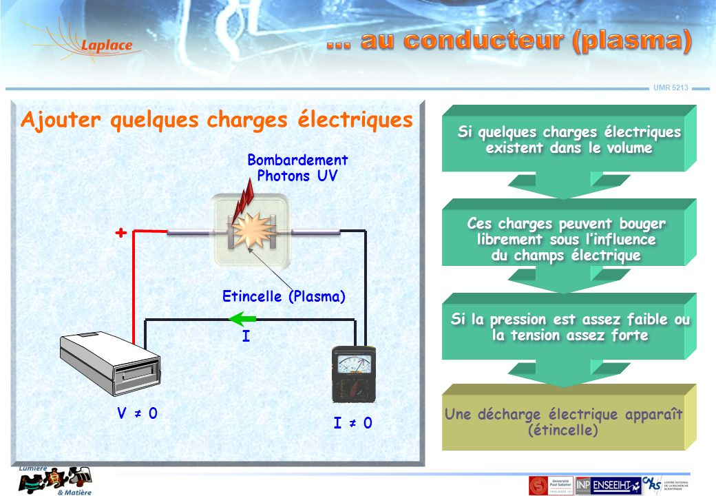 … au conducteur (plasma)
