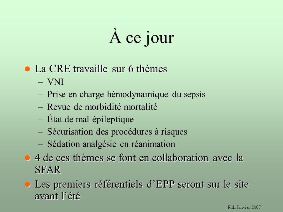 À ce jour La CRE travaille sur 6 thèmes