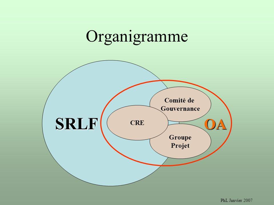 Organigramme SRLF OA Comité de Gouvernance CRE Groupe Projet