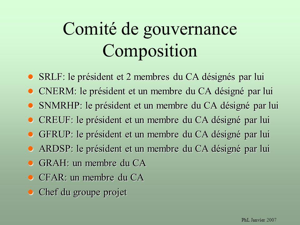 Comité de gouvernance Composition