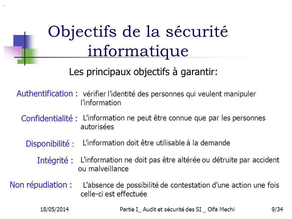 Objectifs de la sécurité informatique