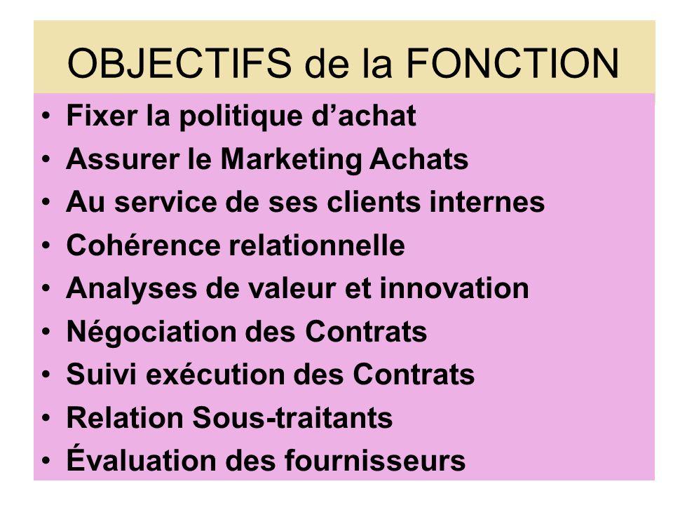 OBJECTIFS de la FONCTION