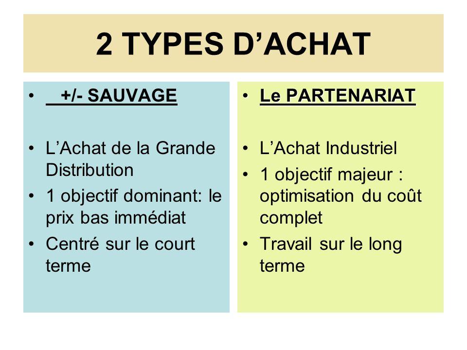 2 TYPES D'ACHAT +/- SAUVAGE L'Achat de la Grande Distribution