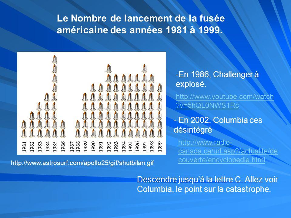 Le Nombre de lancement de la fusée américaine des années 1981 à 1999.