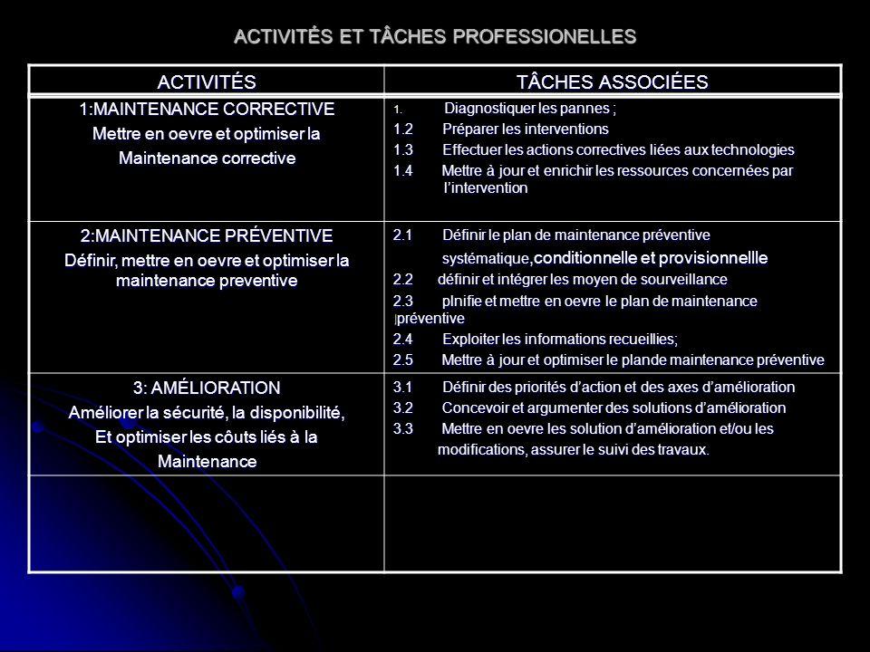 ACTIVITÉS ET TÂCHES PROFESSIONELLES
