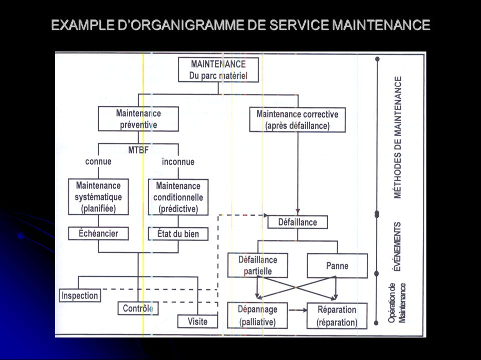 EXAMPLE D'ORGANIGRAMME DE SERVICE MAINTENANCE
