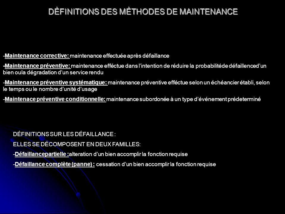 DÉFINITIONS DES MÉTHODES DE MAINTENANCE