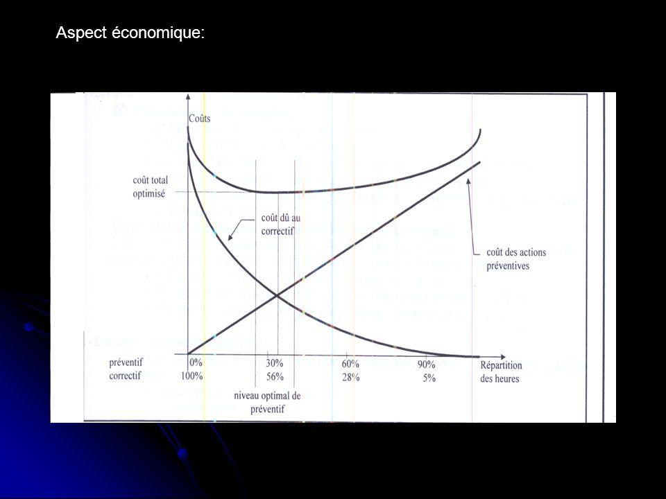Aspect économique: