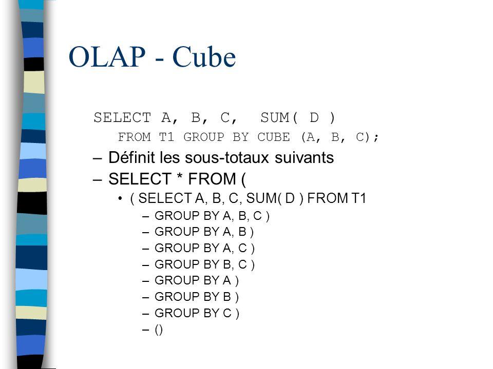 OLAP - Cube SELECT A, B, C, SUM( D ) Définit les sous-totaux suivants