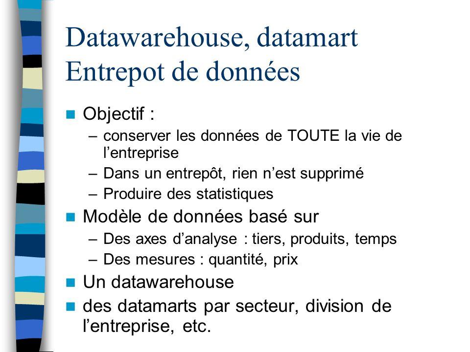 Datawarehouse, datamart Entrepot de données