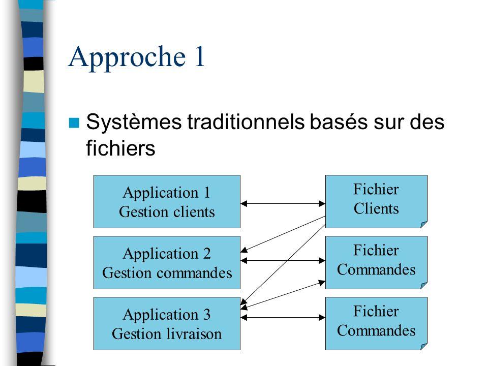 Approche 1 Systèmes traditionnels basés sur des fichiers Fichier