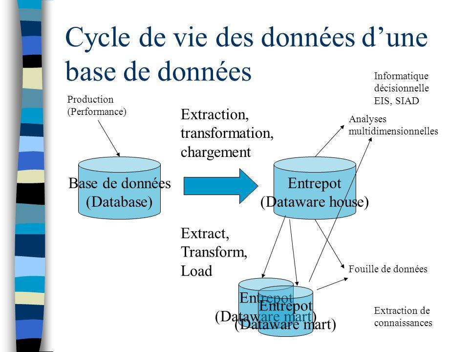 Cycle de vie des données d'une base de données
