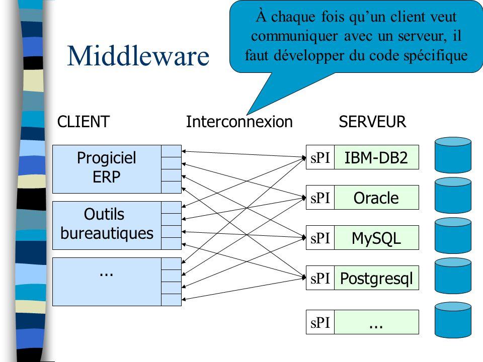 À chaque fois qu'un client veut communiquer avec un serveur, il faut développer du code spécifique