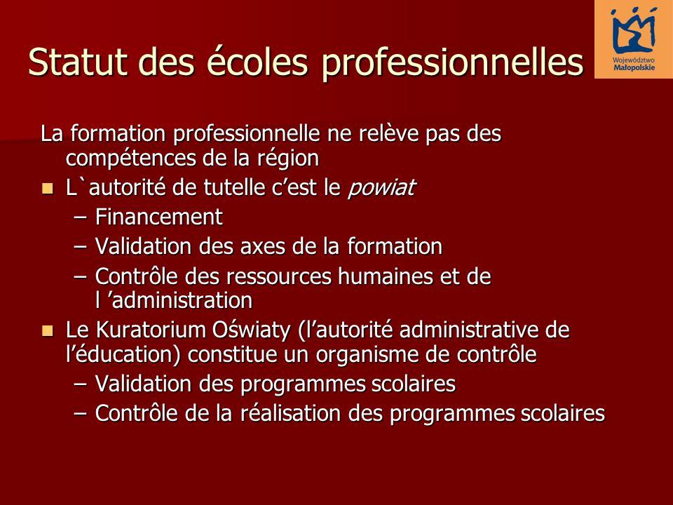 Statut des écoles professionnelles