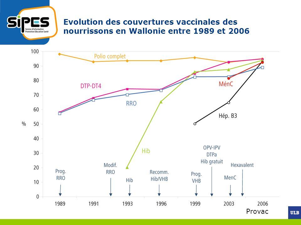Evolution des couvertures vaccinales des nourrissons en Wallonie entre 1989 et 2006
