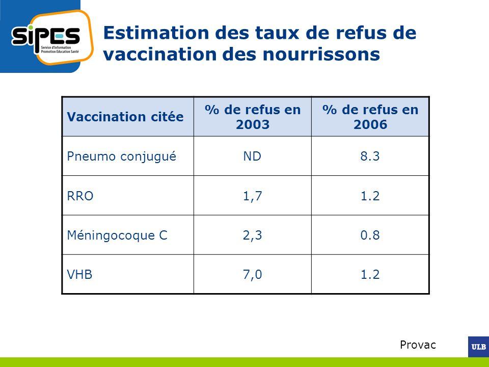 Estimation des taux de refus de vaccination des nourrissons