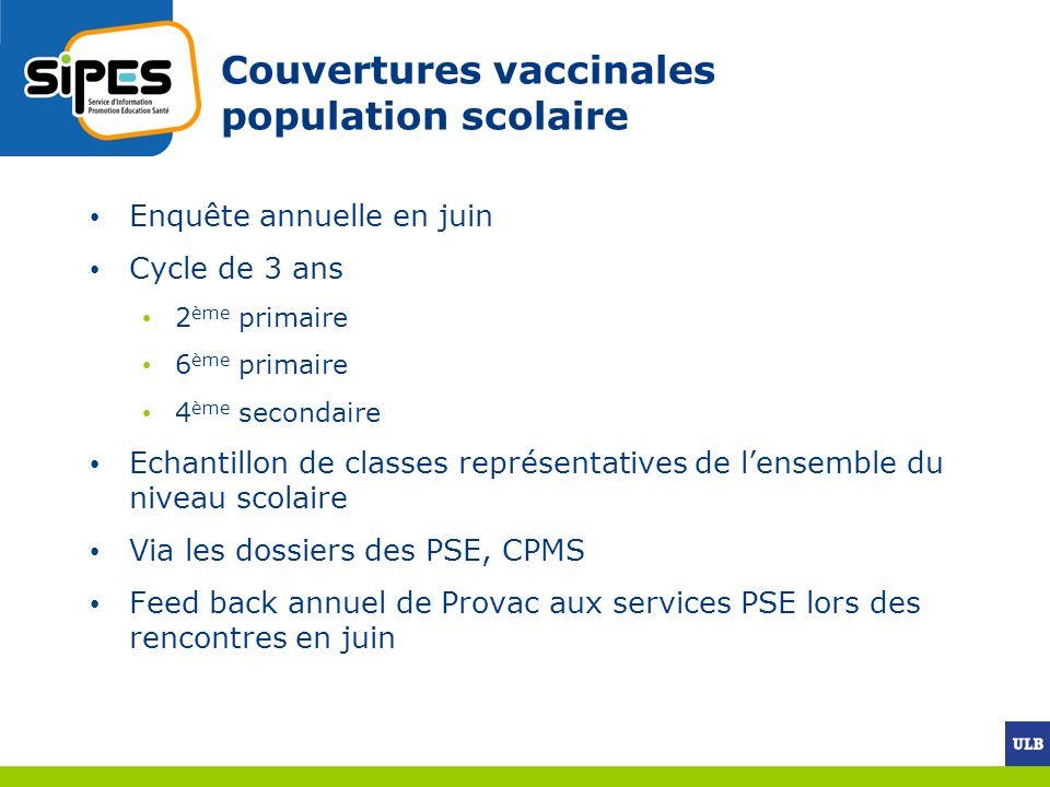 Couvertures vaccinales population scolaire
