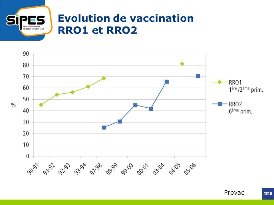 Evolution de vaccination RRO1 et RRO2