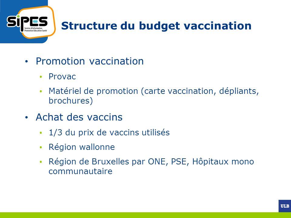 Structure du budget vaccination
