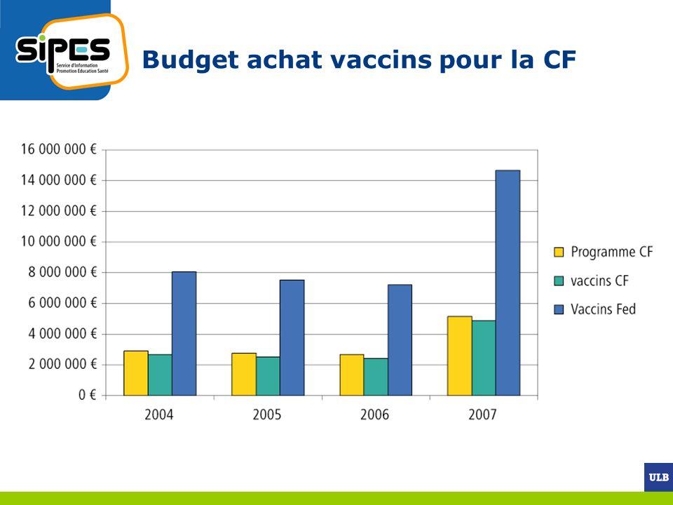 Budget achat vaccins pour la CF