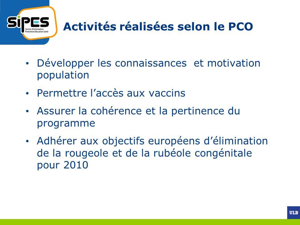 Activités réalisées selon le PCO