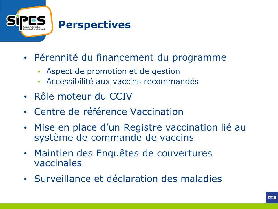 Perspectives Pérennité du financement du programme Rôle moteur du CCIV