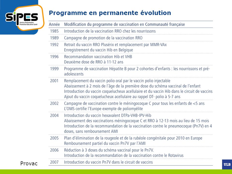 Programme en permanente évolution