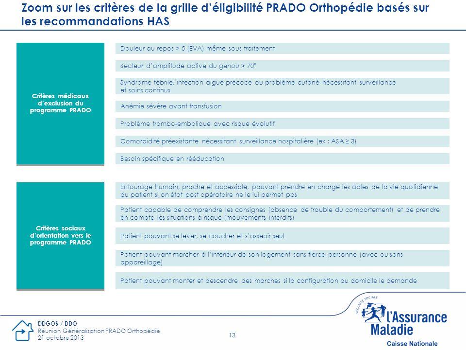 Zoom sur les critères de la grille d'éligibilité PRADO Orthopédie basés sur les recommandations HAS