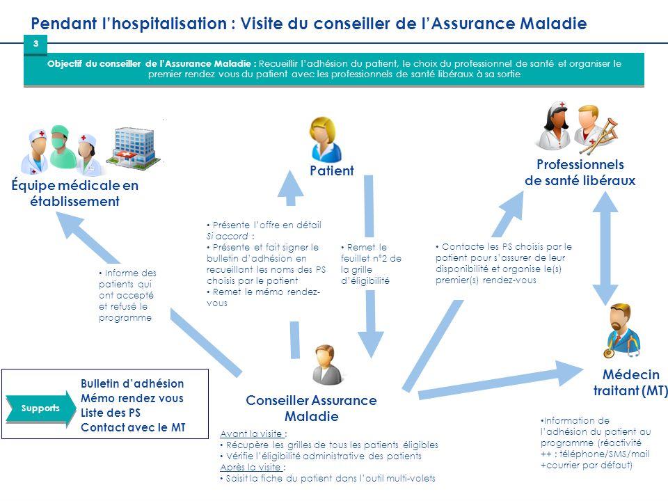 Pendant l'hospitalisation : Visite du conseiller de l'Assurance Maladie