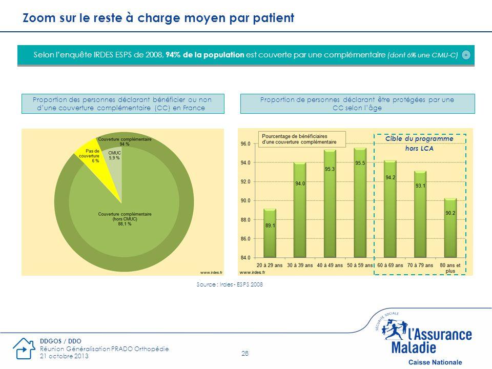 Zoom sur le reste à charge moyen par patient