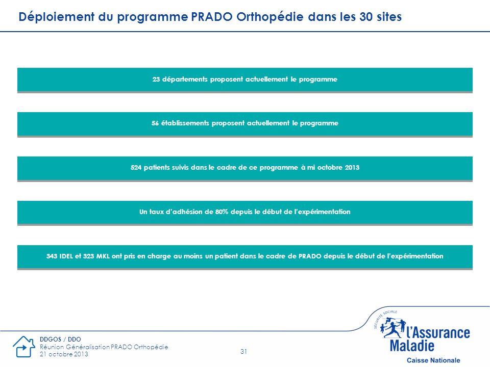 Déploiement du programme PRADO Orthopédie dans les 30 sites