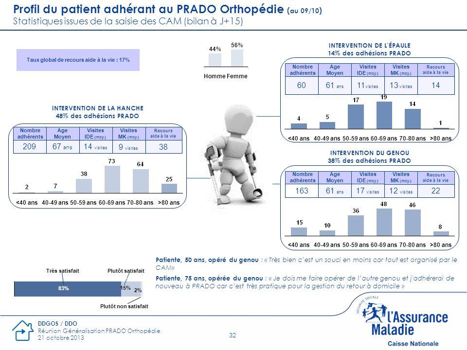 Profil du patient adhérant au PRADO Orthopédie (au 09/10) Statistiques issues de la saisie des CAM (bilan à J+15)