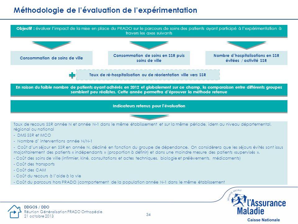 Méthodologie de l'évaluation de l'expérimentation