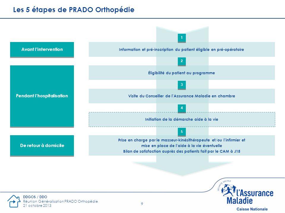 Les 5 étapes de PRADO Orthopédie